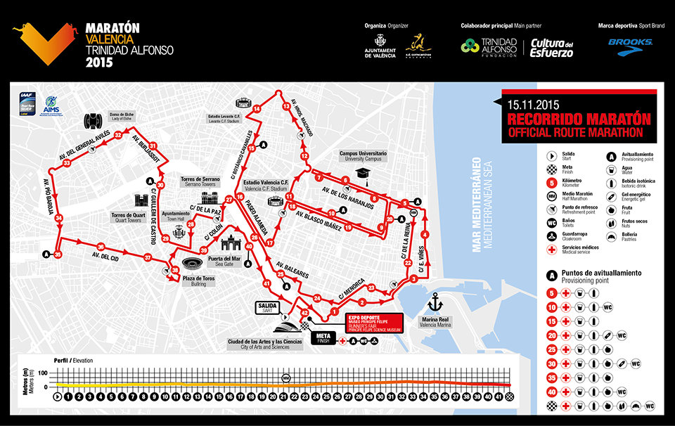 Recorrido Maraton Valencia 2015 15 noviembre