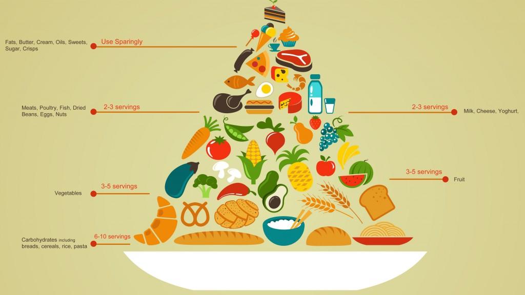 Piramide alimenticia dieta equilibrada